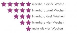 audi ag - Audi Bewerben